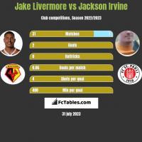 Jake Livermore vs Jackson Irvine h2h player stats