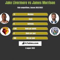 Jake Livermore vs James Morrison h2h player stats