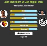 Jake Livermore vs Jon Miguel Toral h2h player stats