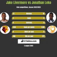 Jake Livermore vs Jonathan Leko h2h player stats