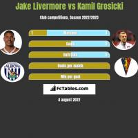 Jake Livermore vs Kamil Grosicki h2h player stats