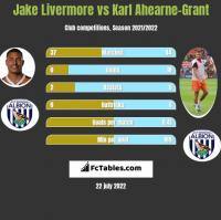 Jake Livermore vs Karl Ahearne-Grant h2h player stats