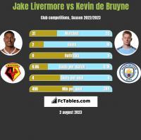 Jake Livermore vs Kevin de Bruyne h2h player stats