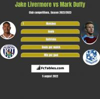 Jake Livermore vs Mark Duffy h2h player stats