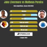 Jake Livermore vs Matheus Pereira h2h player stats