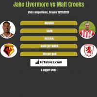 Jake Livermore vs Matt Crooks h2h player stats