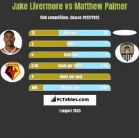 Jake Livermore vs Matthew Palmer h2h player stats