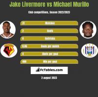 Jake Livermore vs Michael Murillo h2h player stats