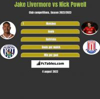 Jake Livermore vs Nick Powell h2h player stats