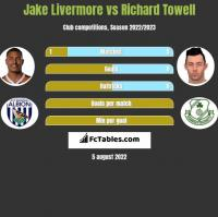 Jake Livermore vs Richard Towell h2h player stats