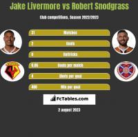 Jake Livermore vs Robert Snodgrass h2h player stats