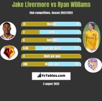 Jake Livermore vs Ryan Williams h2h player stats