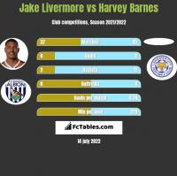 Jake Livermore vs Harvey Barnes h2h player stats