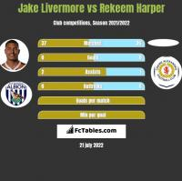 Jake Livermore vs Rekeem Harper h2h player stats