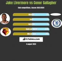 Jake Livermore vs Conor Gallagher h2h player stats