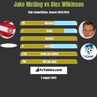 Jake McGing vs Alex Wilkinson h2h player stats