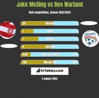 Jake McGing vs Ben Warland h2h player stats