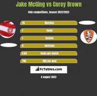 Jake McGing vs Corey Brown h2h player stats