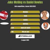 Jake McGing vs Daniel Bowles h2h player stats
