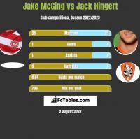 Jake McGing vs Jack Hingert h2h player stats