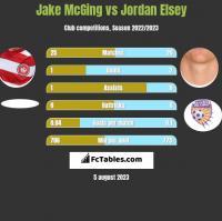 Jake McGing vs Jordan Elsey h2h player stats