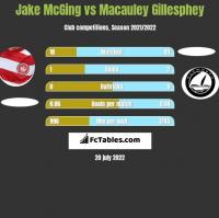 Jake McGing vs Macauley Gillesphey h2h player stats