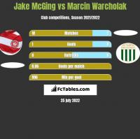 Jake McGing vs Marcin Warcholak h2h player stats