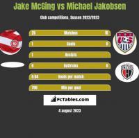 Jake McGing vs Michael Jakobsen h2h player stats