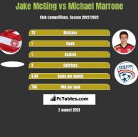 Jake McGing vs Michael Marrone h2h player stats