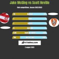 Jake McGing vs Scott Neville h2h player stats