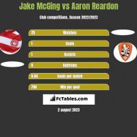 Jake McGing vs Aaron Reardon h2h player stats