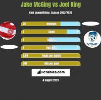 Jake McGing vs Joel King h2h player stats