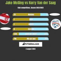 Jake McGing vs Harry Van der Saag h2h player stats