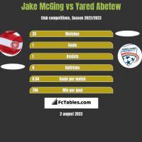 Jake McGing vs Yared Abetew h2h player stats