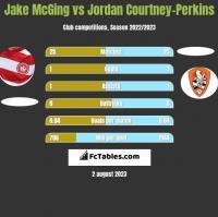 Jake McGing vs Jordan Courtney-Perkins h2h player stats