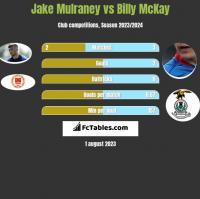 Jake Mulraney vs Billy McKay h2h player stats