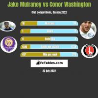 Jake Mulraney vs Conor Washington h2h player stats