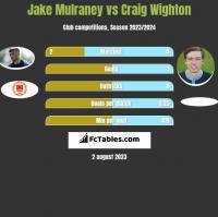 Jake Mulraney vs Craig Wighton h2h player stats