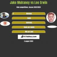 Jake Mulraney vs Lee Erwin h2h player stats