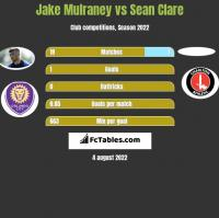 Jake Mulraney vs Sean Clare h2h player stats