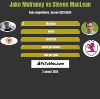 Jake Mulraney vs Steven MacLean h2h player stats