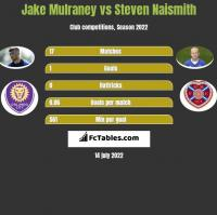 Jake Mulraney vs Steven Naismith h2h player stats