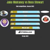 Jake Mulraney vs Ross Stewart h2h player stats