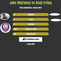 Jake Mulraney vs Andy Irving h2h player stats