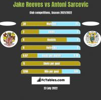 Jake Reeves vs Antoni Sarcevic h2h player stats