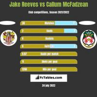 Jake Reeves vs Callum McFadzean h2h player stats