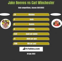 Jake Reeves vs Carl Winchester h2h player stats