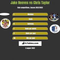 Jake Reeves vs Chris Taylor h2h player stats
