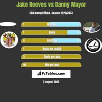Jake Reeves vs Danny Mayor h2h player stats