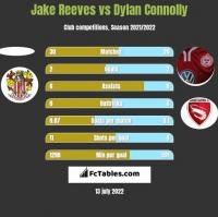 Jake Reeves vs Dylan Connolly h2h player stats